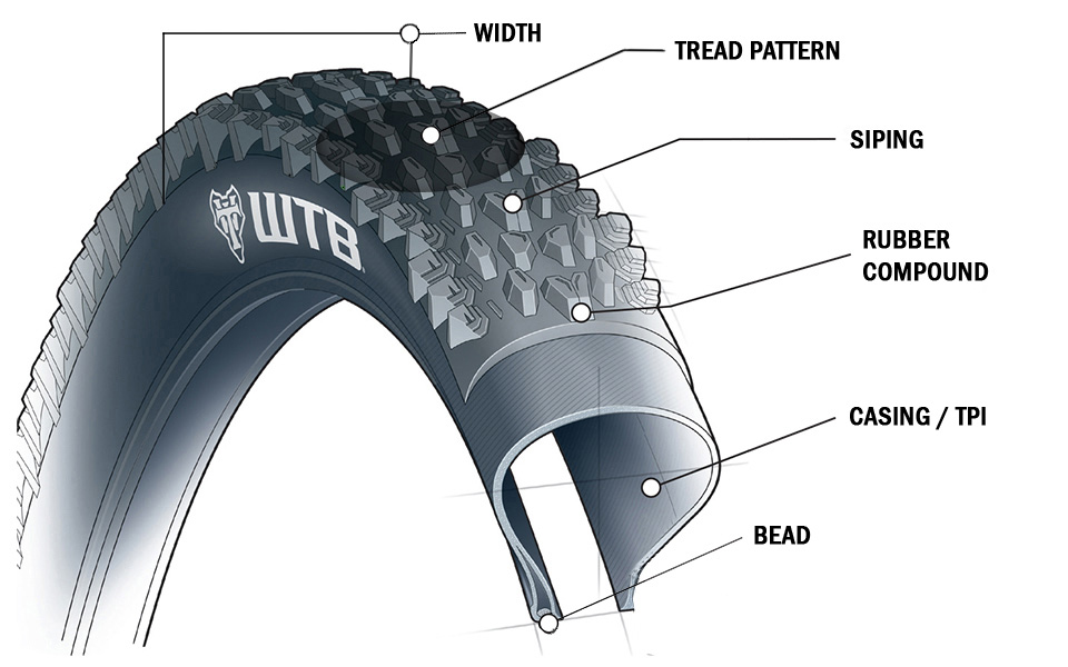 Mountain Bike Tyres Things You Need To Know